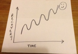 Recovery graph